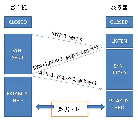 Java面试基础之TCP连接以及其优化
