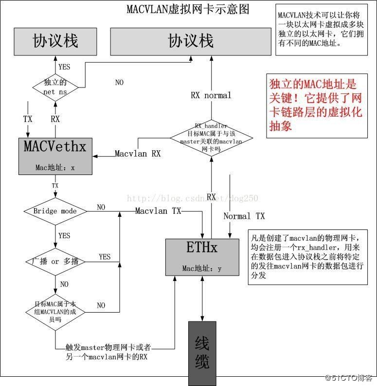 Docker跨主机网络(manual)的实现
